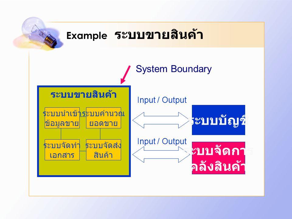ระบบขายสินค้า Example ระบบขายสินค้า ระบบนำเข้า ข้อมูลขาย ระบบคำนวณ ยอดขาย ระบบจัดทำ เอกสาร ระบบจัดส่ง สินค้า Input / Output ระบบบัญชี ระบบจัดการ คลังส