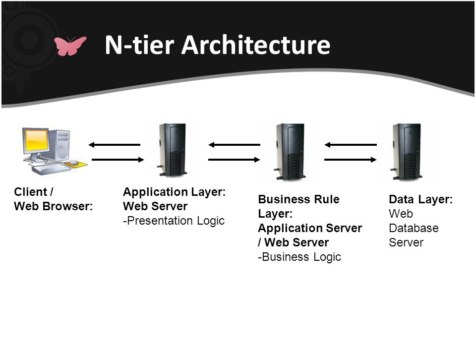 Client / Web Browser: Data Layer: Web Database Server N-tier Architecture Application Layer: Web Server -Presentation Logic Business Rule Layer: Appli