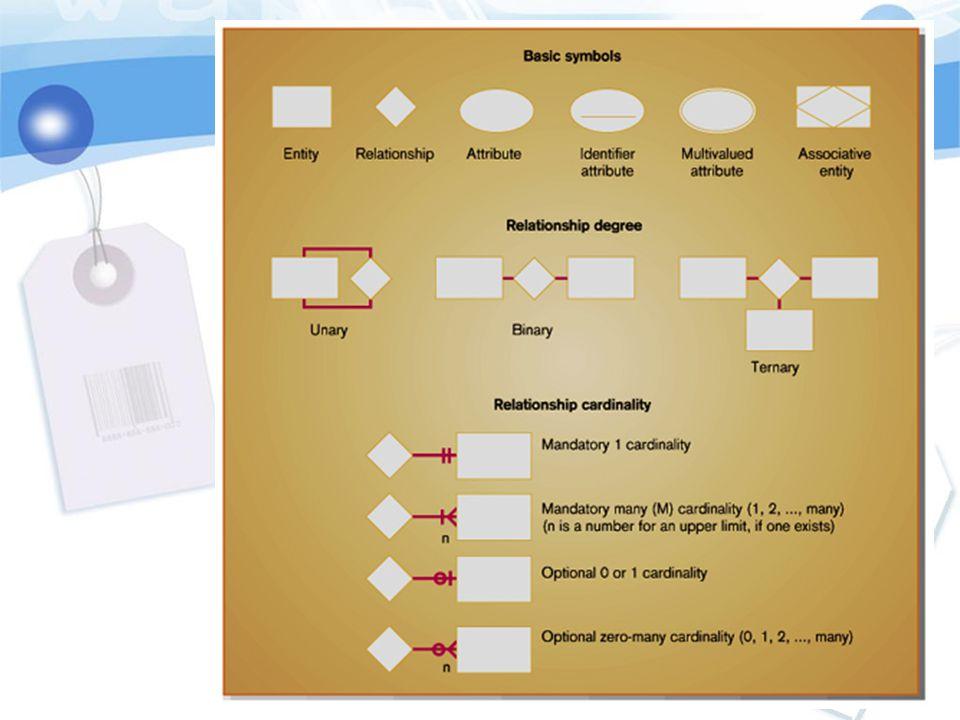 คุณสมบัติของแผนภาพ E-R ที่ดี 1.ต้องสามารถอธิบายโครงสร้าง ของข้อมูลได้ครบถ้วน 2.