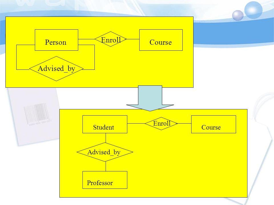 Student Enroll Course Advised_by Professor Taught_by Teacher ใช้คำทั้ง Professor และ Teacher
