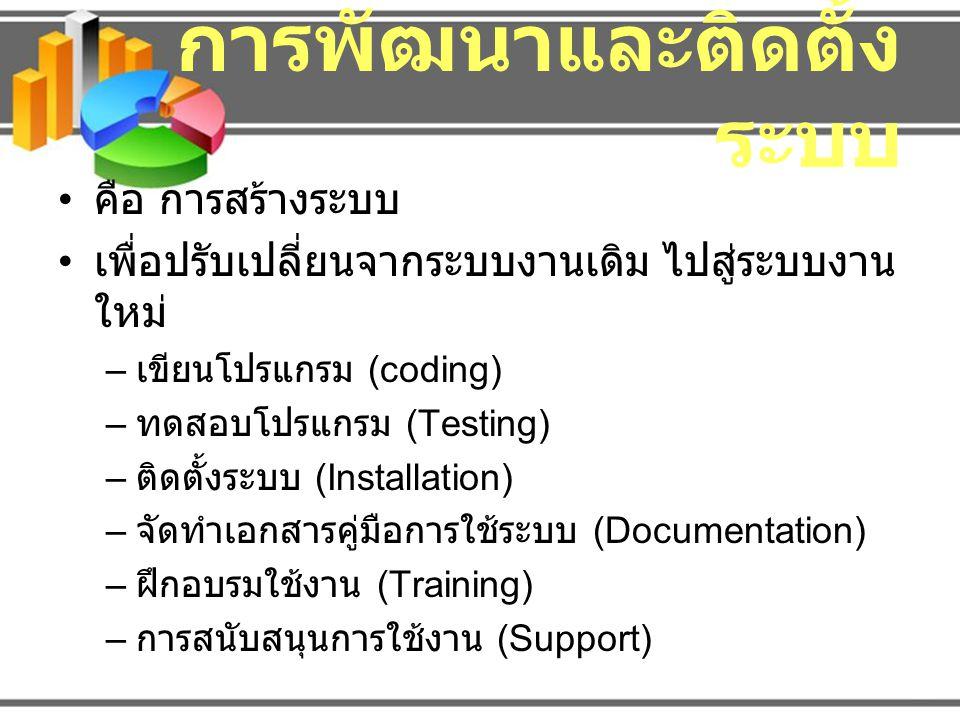 เขียนโปรแกรม (coding) Source Code เอกสารประกอบโปรแกรม Program Documentation