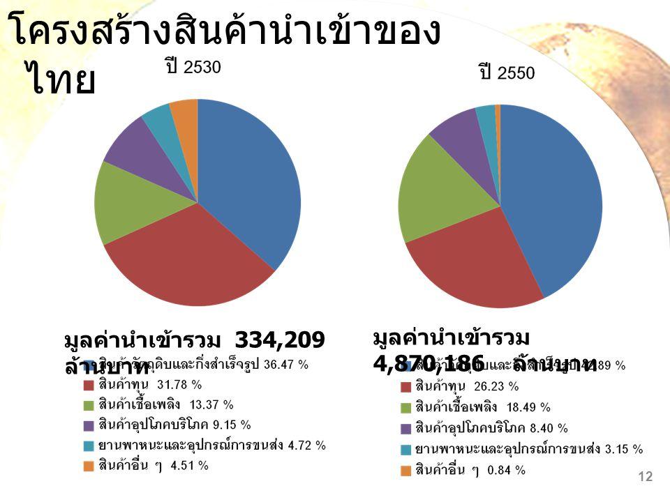 โครงสร้างสินค้านำเข้าของ ไทย มูลค่านำเข้ารวม 334,209 ล้านบาท มูลค่านำเข้ารวม 4,870,186 ล้านบาท 12