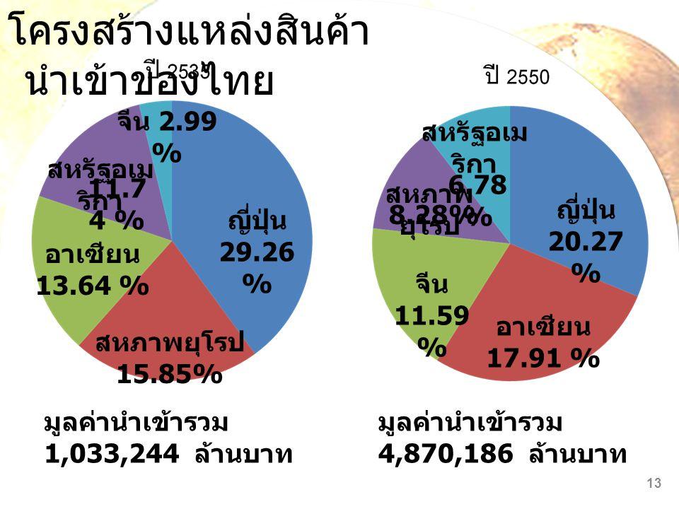 โครงสร้างแหล่งสินค้า นำเข้าของไทย มูลค่านำเข้ารวม 1,033,244 ล้านบาท มูลค่านำเข้ารวม 4,870,186 ล้านบาท 13 อาเซียน 13.64 % ญี่ปุ่น 29.26 % จีน 2.99 % สห