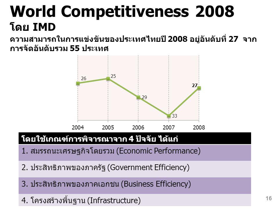 World Competitiveness 2008 โดย IMD ความสามารถในการแข่งขันของประเทศไทยปี 2008 อยู่อันดับที่ 27 จาก การจัดอันดับรวม 55 ประเทศ โดยใช้เกณฑ์การพิจารณาจาก 4