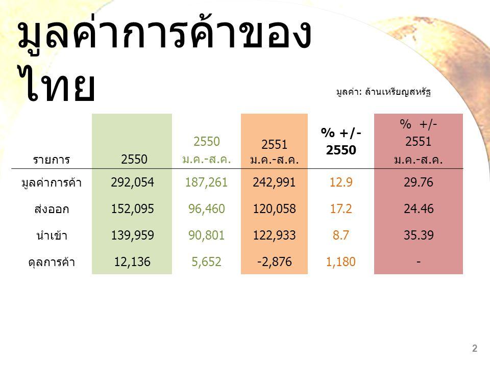 โครงสร้างแหล่งสินค้า นำเข้าของไทย มูลค่านำเข้ารวม 1,033,244 ล้านบาท มูลค่านำเข้ารวม 4,870,186 ล้านบาท 13 อาเซียน 13.64 % ญี่ปุ่น 29.26 % จีน 2.99 % สหรัฐอเม ริกา สหภาพยุโรป 15.85% อาเซียน 17.91 % ญี่ปุ่น 20.27 % จีน 11.59 % สหรัฐอเม ริกา สหภาพ ยุโรป 8.28% 6.78 % 11.7 4 %
