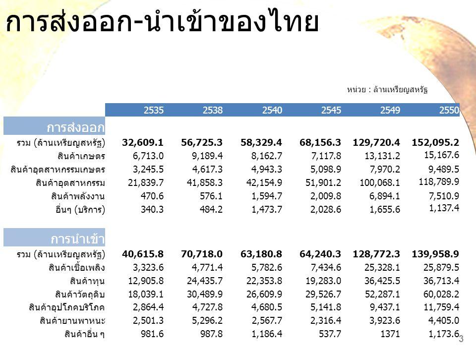 อัตราเงินเฟ้อของ ประเทศต่าง ๆ เดือนสิงหาคม 2551 (Y/Y) ประเทศมีคเมย.พ.ค.มิย.กค.สค.