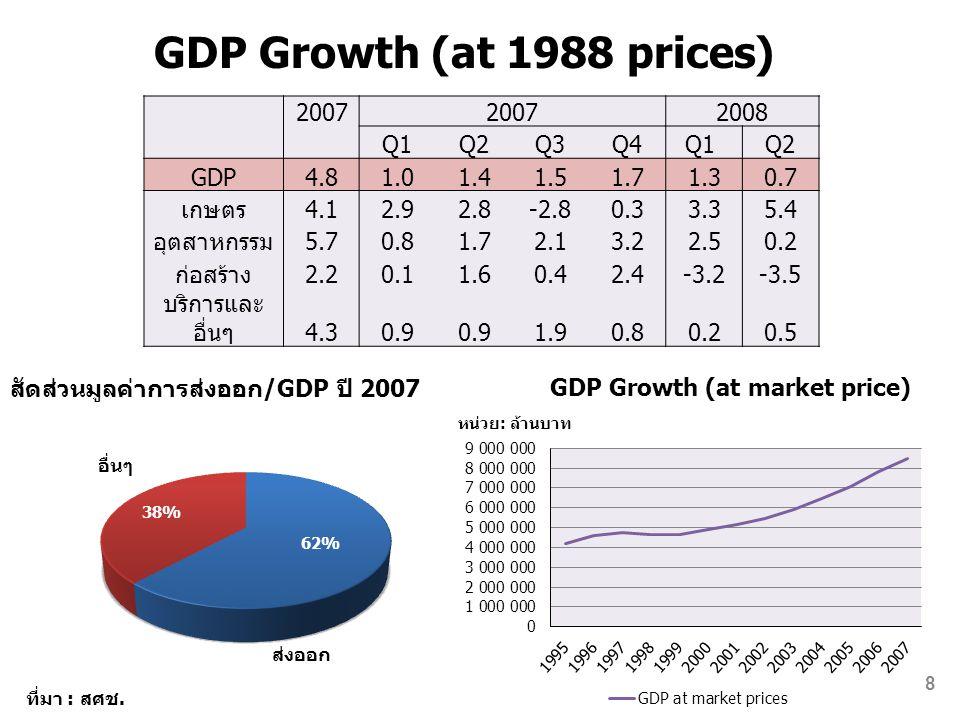 2007 2008 Q1Q2Q3Q4Q1 Q2 GDP4.81.01.41.51.71.30.7 เกษตร4.12.92.8-2.80.33.35.4 อุตสาหกรรม5.70.81.72.13.22.50.2 ก่อสร้าง2.20.11.60.42.4-3.2-3.5 บริการและ