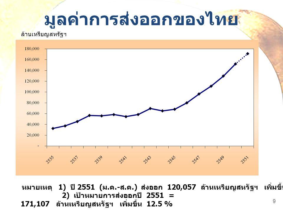 มูลค่าการส่งออกของไทย หมายเหตุ 1) ปี 2551 ( ม. ค.- ส. ค.) ส่งออก 120,057 ล้านเหรียญสหรัฐฯ เพิ่มขึ้น 24.5 % ล้านเหรียญสหรัฐฯ 9 2) เป้าหมายการส่งออกปี 2