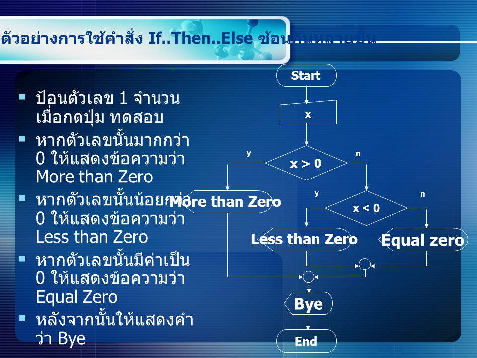 ตัวอย่างการใช้คำสั่ง If..Then..Else ซ้อนกันหลายชั้น  ป้อนตัวเลข 1 จำนวน เมื่อกดปุ่ม ทดสอบ  หากตัวเลขนั้นมากกว่า 0 ให้แสดงข้อความว่า More than Zero  หากตัวเลขนั้นน้อยกว่า 0 ให้แสดงข้อความว่า Less than Zero  หากตัวเลขนั้นมีค่าเป็น 0 ให้แสดงข้อความว่า Equal Zero  หลังจากนั้นให้แสดงคำ ว่า Bye Start x x > 0 Equal zero y n More than Zero x < 0 Less than Zero Bye End y n