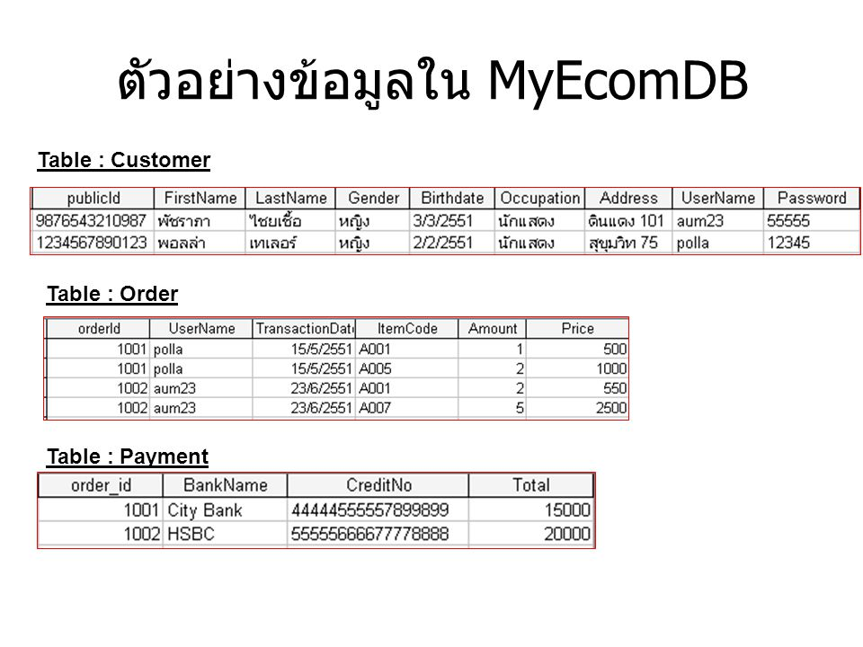 ตัวอย่างข้อมูลใน MyEcomDB Table : Customer Table : Order Table : Payment