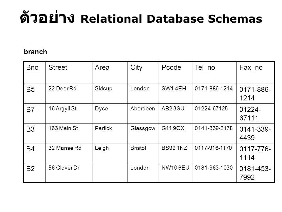 ตัวอย่าง Relational Database Schemas BnoStreetAreaCityPcodeTel_noFax_no B5 22 Deer RdSidcupLondonSW1 4EH0171-886-1214 B7 16 Argyll StDyceAberdeenAB2 3