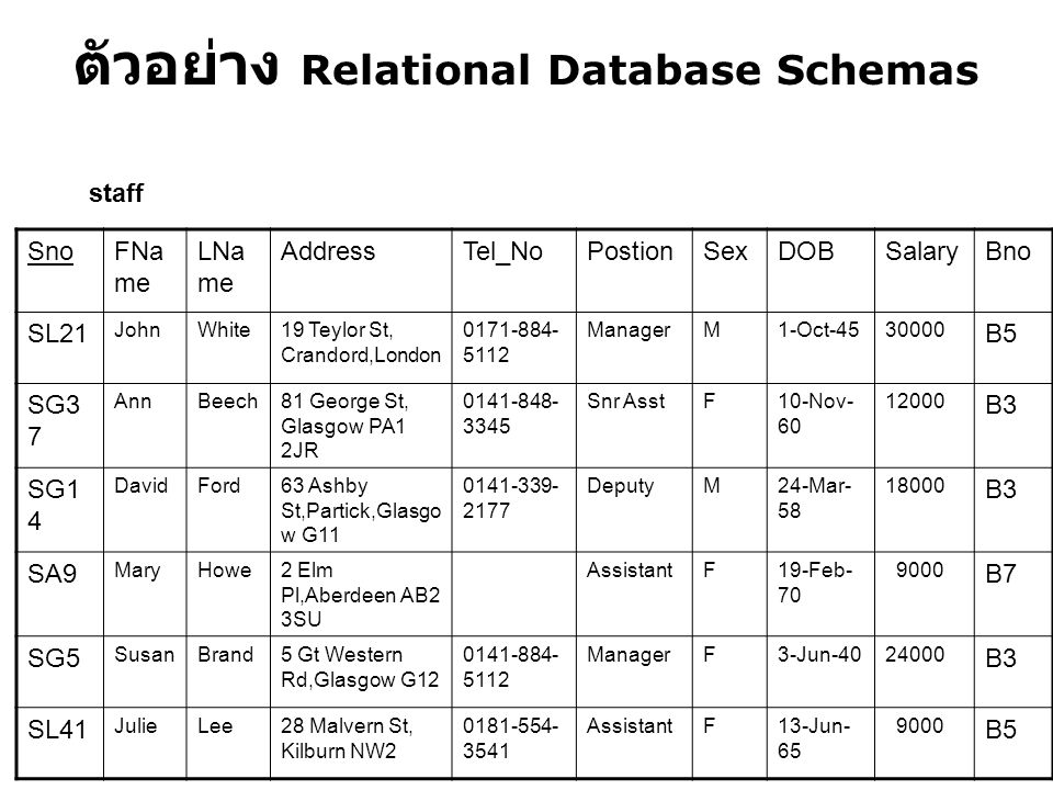 ตัวอย่าง Relational Database Schemas SnoFNa me LNa me AddressTel_NoPostionSexDOBSalaryBno SL21 JohnWhite19 Teylor St, Crandord,London 0171-884- 5112 M