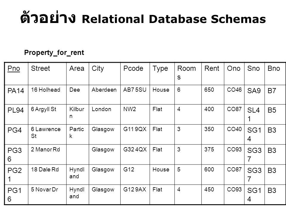 ตัวอย่าง Relational Database Schemas PnoStreetAreaCityPcodeTypeRoom s RentOnoSnoBno PA14 16 HolheadDeeAberdeenAB7 5SUHouse6650CO46 SA9B7 PL94 6 Argyll