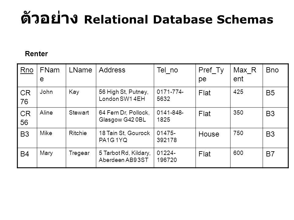 ตัวอย่าง Relational Database Schemas RnoFNam e LNameAddressTel_noPref_Ty pe Max_R ent Bno CR 76 JohnKay56 High St, Putney, London SW1 4EH 0171-774- 56