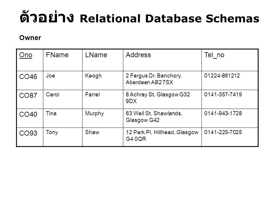 ตัวอย่าง Relational Database Schemas OnoFNameLNameAddressTel_no CO46 JoeKeogh2 Fergus Dr, Banchory, Aberdeen AB2 7SX 01224-861212 CO87 CarolFarrel6 Ac