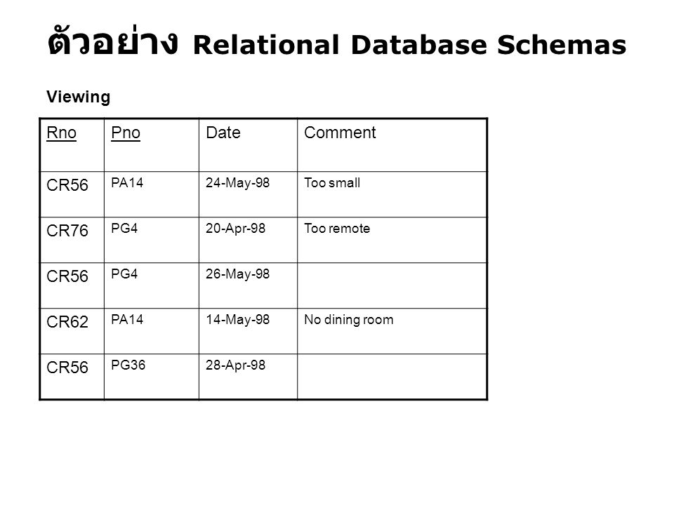 ตัวอย่าง Relational Database Schemas RnoPnoDateComment CR56 PA1424-May-98Too small CR76 PG420-Apr-98Too remote CR56 PG426-May-98 CR62 PA1414-May-98No