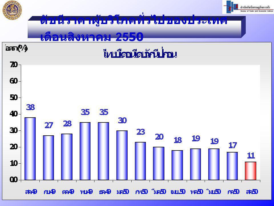 ดัชนีราคาผู้บริโภคทั่วไปของประเทศ เดือนสิงหาคม 2550