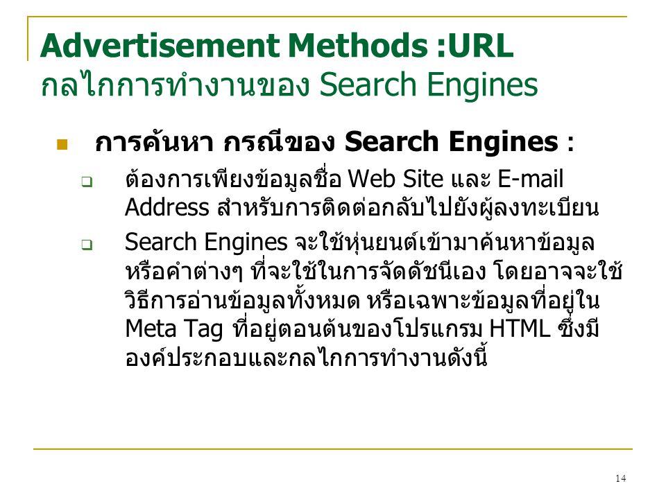 14 การค้นหา กรณีของ Search Engines :  ต้องการเพียงข้อมูลชื่อ Web Site และ E-mail Address สำหรับการติดต่อกลับไปยังผู้ลงทะเบียน  Search Engines จะใช้หุ่นยนต์เข้ามาค้นหาข้อมูล หรือคำต่างๆ ที่จะใช้ในการจัดดัชนีเอง โดยอาจจะใช้ วิธีการอ่านข้อมูลทั้งหมด หรือเฉพาะข้อมูลที่อยู่ใน Meta Tag ที่อยู่ตอนต้นของโปรแกรม HTML ซึ่งมี องค์ประกอบและกลไกการทำงานดังนี้ Advertisement Methods :URL กลไกการทำงานของ Search Engines