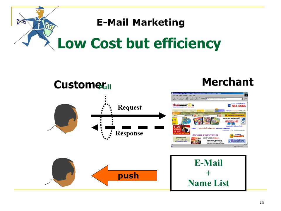 18 E-Mail Marketing Low Cost but efficiency Request Response E-Mail + Name List push Customer Merchant Pull
