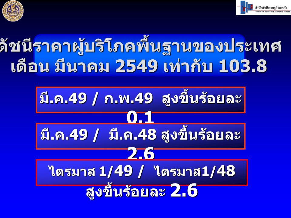 ดัชนีราคาผู้บริโภคพื้นฐานของประเทศ เดือน มีนาคม 2549 เท่ากับ 103.8 มี.