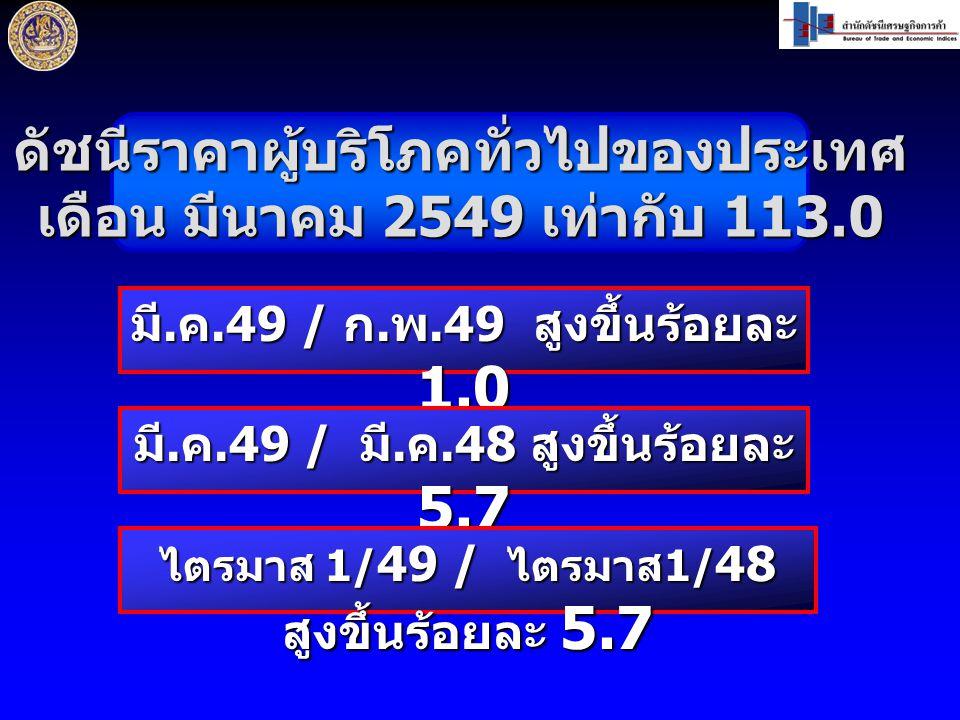 ดัชนีราคาผู้บริโภคทั่วไปของประเทศ เดือน มีนาคม 2549 เท่ากับ 113.0 มี.