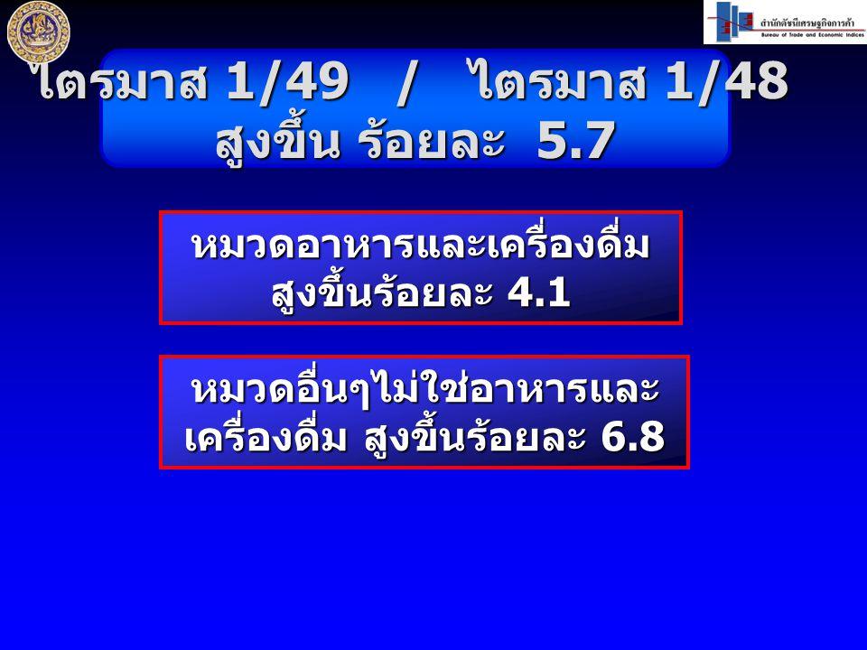 ไตรมาส 1/49 / ไตรมาส 1/48 สูงขึ้น ร้อยละ 5.7 หมวดอาหารและเครื่องดื่ม สูงขึ้นร้อยละ 4.1 หมวดอื่นๆไม่ใช่อาหารและ เครื่องดื่ม สูงขึ้นร้อยละ 6.8