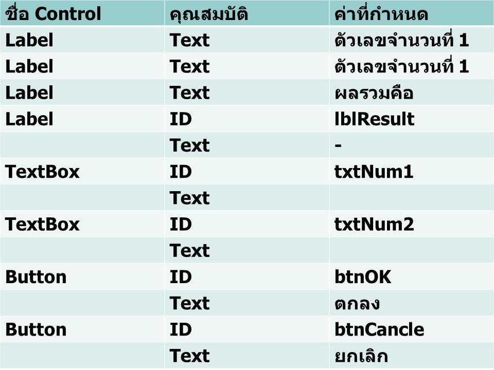 ตัวอย่าง ชื่อ Control คุณสมบัติค่าที่กำหนด LabelText ตัวเลขจำนวนที่ 1 LabelText ตัวเลขจำนวนที่ 1 LabelText ผลรวมคือ LabelIDlblResult Text- TextBoxIDtxtNum1 Text TextBoxIDtxtNum2 Text ButtonIDbtnOK Text ตกลง ButtonIDbtnCancle Text ยกเลิก
