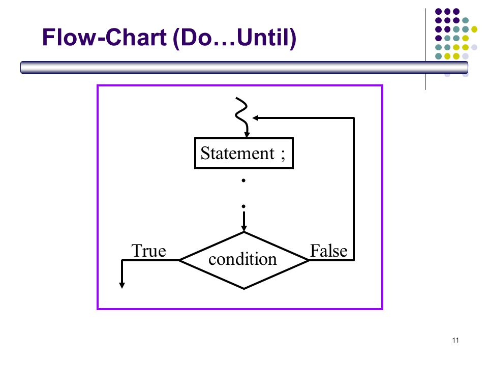 11 Flow-Chart (Do…Until) Statement ;.... condition FalseTrue