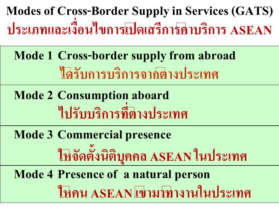 Modes of Cross-Border Supply in Services (GATS) ประเภทและเงื่อนไขการเปิดเสรีการค้าบริการ ASEAN Mode 1Cross-border supply from abroad ได้รับการบริการจา