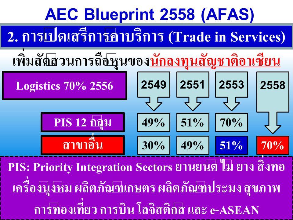 AEC Blueprint 2558 (AFAS) 2. การเปิดเสรีการค้าบริการ (Trade in Services) เพิ่มสัดส่วนการถือหุ้นของนักลงทุนสัญชาติอาเซียน 254925512553 2558 PIS 12 กลุ่