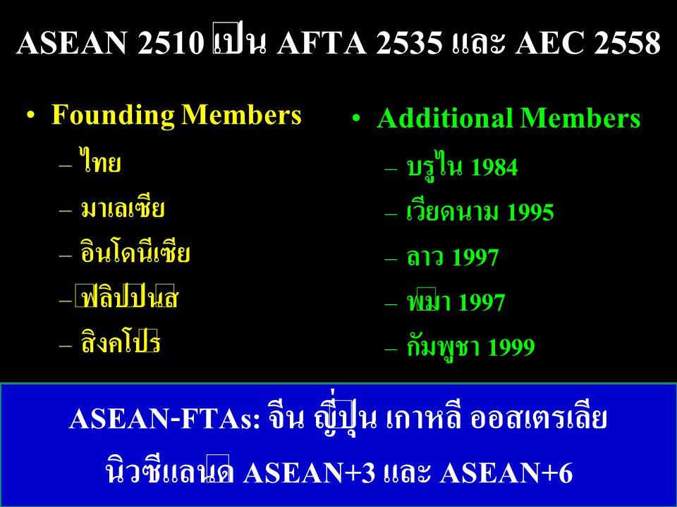 ASEAN 2510 เป็น AFTA 2535 และ AEC 2558 Founding Members – ไทย – มาเลเซีย – อินโดนีเซีย – ฟิลิปปินส์ – สิงคโปร์ Additional Members – บรูไน 1984 – เวียด