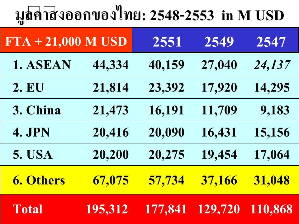 มูลค่าส่งออกของไทย: 2548-2553 in M USD 1. ASEAN44,334 40,159 27,040 24,137 2. EU21,814 23,392 17,920 14,295 5. USA20,200 20,275 19,454 17,064 25532551