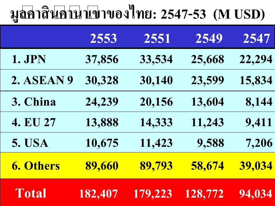 มูลค่าสินค้านำเข้าของไทย: 2547-53 (M USD) 2. ASEAN 930,328 30,140 23,599 15,834 4. EU 2713,888 14,333 11,243 9,411 5. USA10,675 11,423 9,588 7,206 255