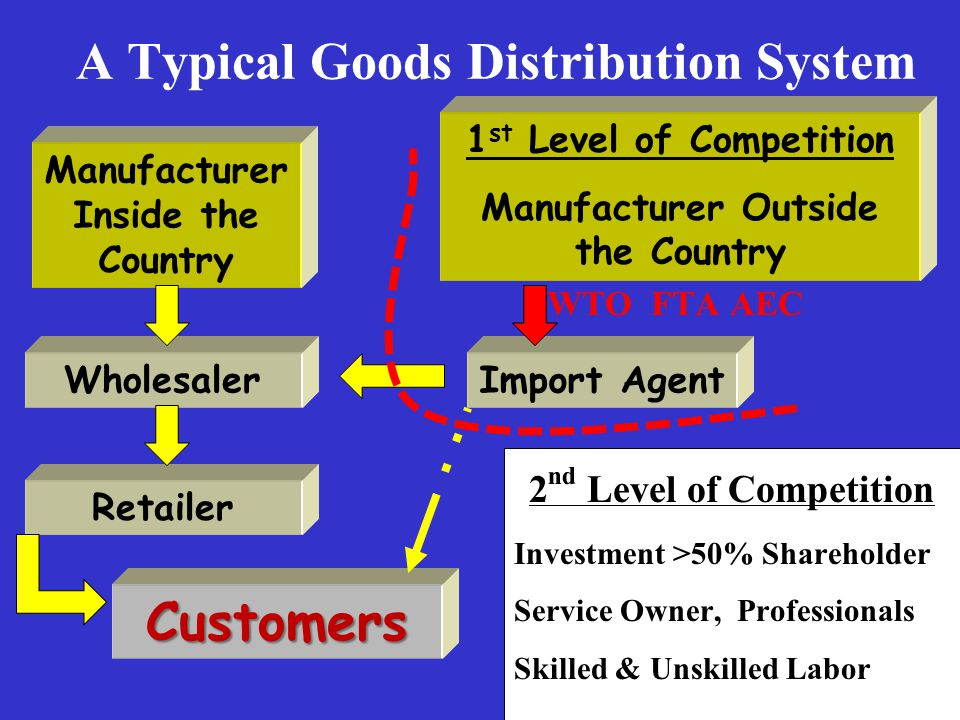 A Typical Goods Distribution System Manufacturer Inside the Country 1 st Level of Competition Manufacturer Outside the Country Import AgentWholesaler