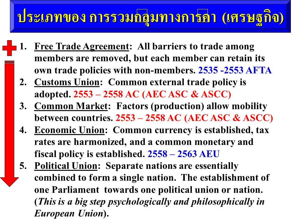ประเภทของ การรวมกลุ่มทางการค้า ( เศรษฐกิจ ) 1. Free Trade Agreement: All barriers to trade among members are removed, but each member can retain its o