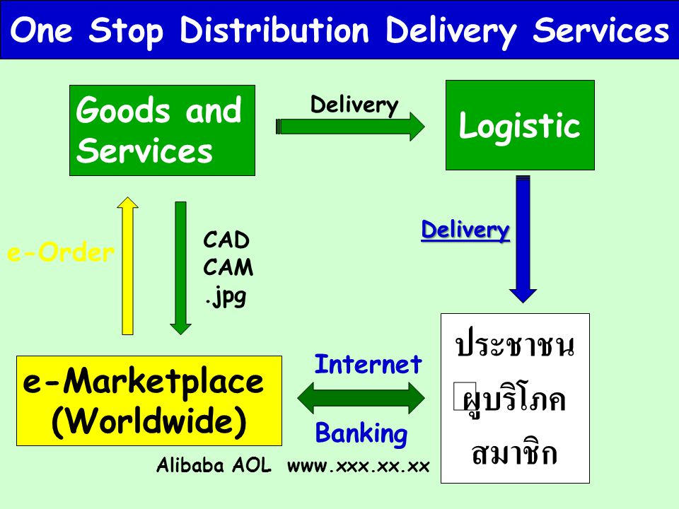 Goods and Services e-Marketplace (Worldwide) CAD CAM.jpg e-Order Logistic ประชาชน ผู้บริโภค สมาชิก Internet Alibaba AOL www.xxx.xx.xx Delivery Deliver