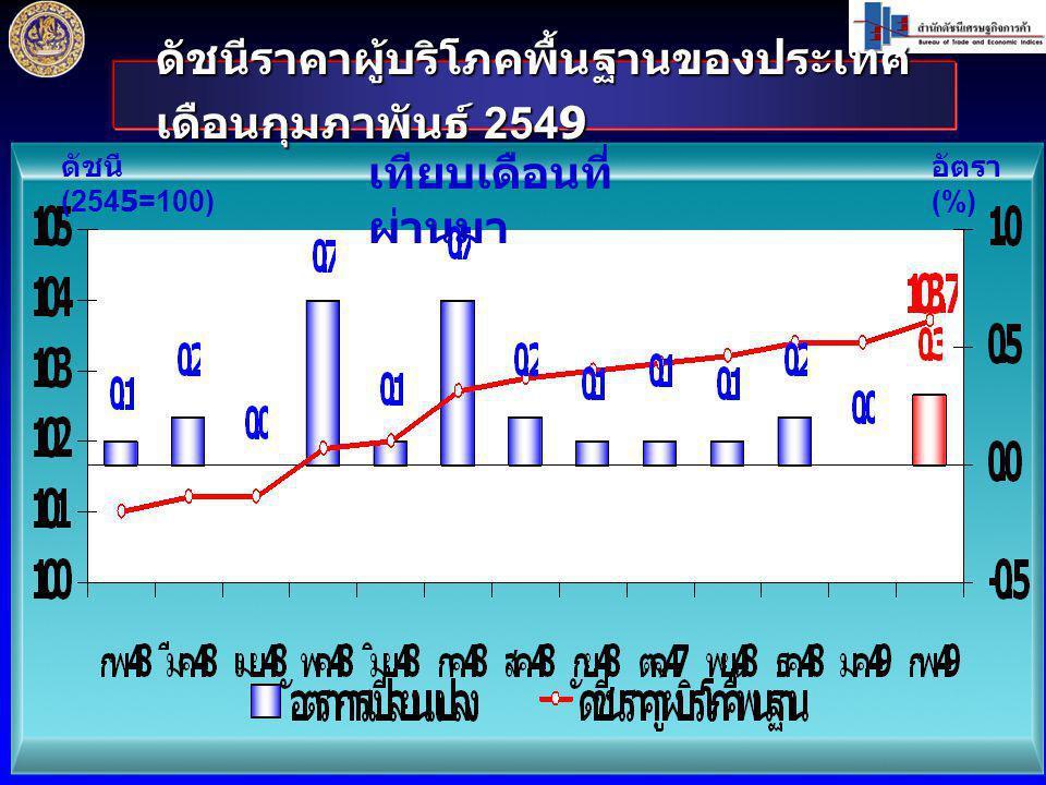 ดัชนีราคาผู้บริโภคพื้นฐานของประเทศ เดือนกุมภาพันธ์ 2549 ดัชนี (2545=100) อัตรา (%) เทียบเดือนที่ ผ่านมา