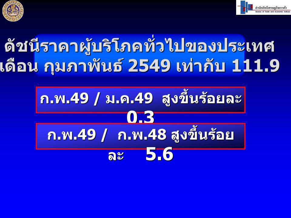 ดัชนีราคาผู้บริโภคทั่วไปของประเทศ เดือน กุมภาพันธ์ 2549 เท่ากับ 111.9 ก. พ.49 / ม. ค.49 สูงขึ้นร้อยละ 0.3 ก. พ.49 / ก. พ.48 สูงขึ้นร้อย ละ 5.6