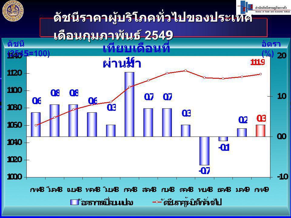 ก.พ.49 / ก. พ.48 สูงขึ้น ร้อยละ 5.6 หมวดอาหารและ เครื่องดื่ม สูงขึ้นร้อยละ 3.2 ( ม.