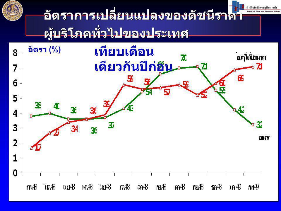 ดัชนีราคาผู้บริโภคพื้นฐานของประเทศ เดือน กุมภาพันธ์ 2549 เท่ากับ 103.7 ก.
