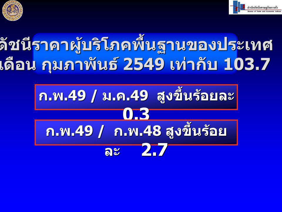 ดัชนีราคาผู้บริโภคพื้นฐานของประเทศ เดือน กุมภาพันธ์ 2549 เท่ากับ 103.7 ก. พ.49 / ม. ค.49 สูงขึ้นร้อยละ 0.3 ก. พ.49 / ก. พ.48 สูงขึ้นร้อย ละ 2.7