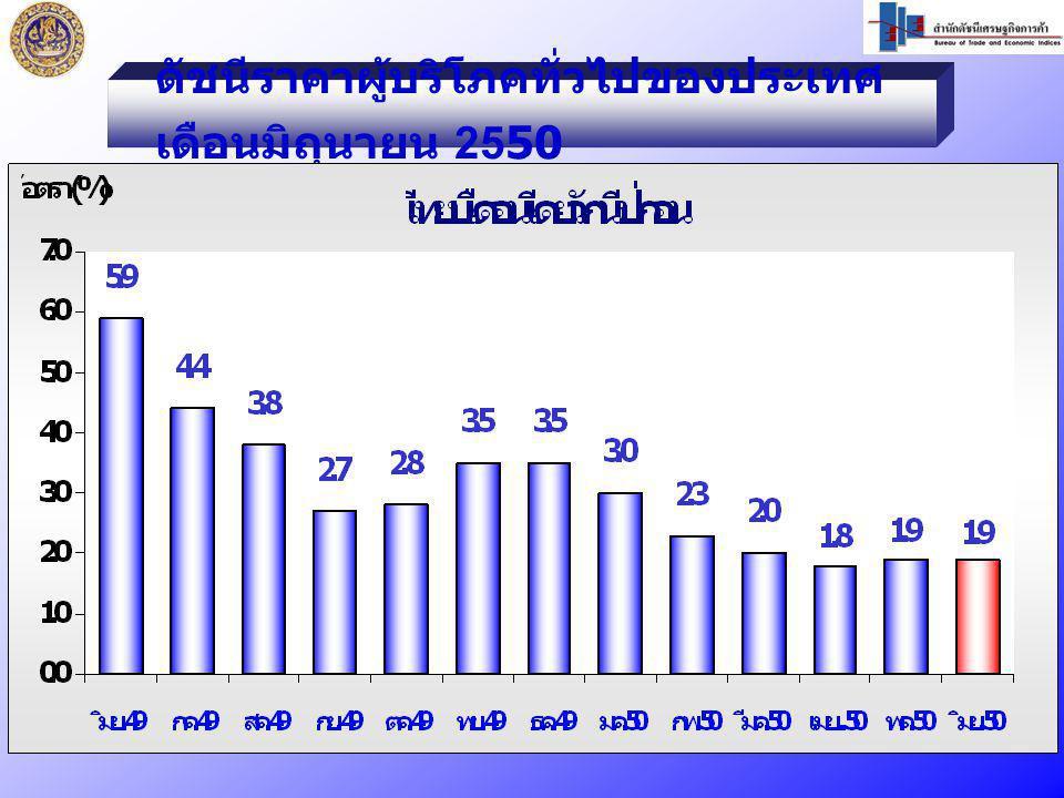 ดัชนีราคาผู้บริโภคทั่วไปของประเทศ เดือนมิถุนายน 2550
