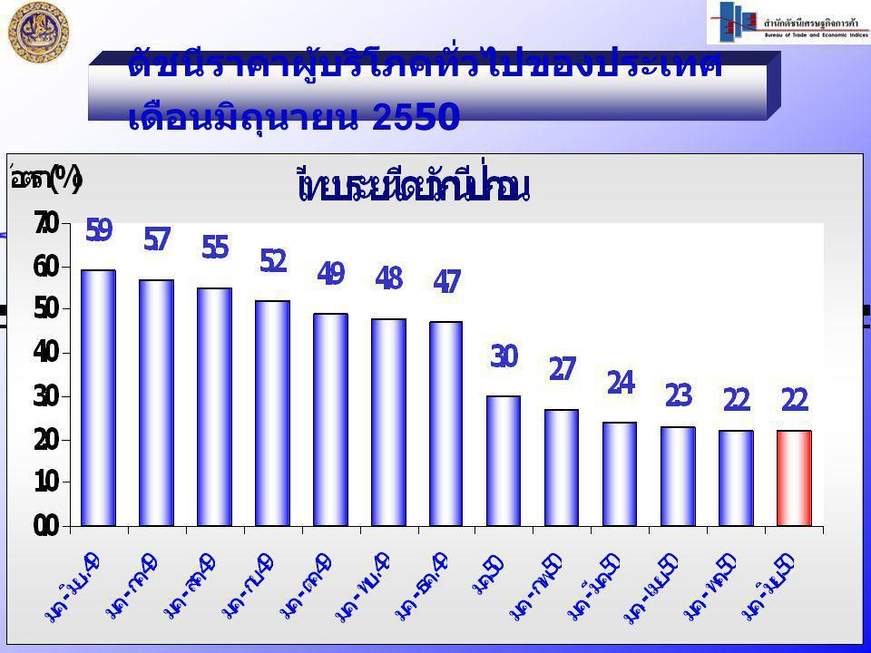 9 ดัชนีราคาผู้บริโภคทั่วไปของประเทศ เดือนมิถุนายน 2550