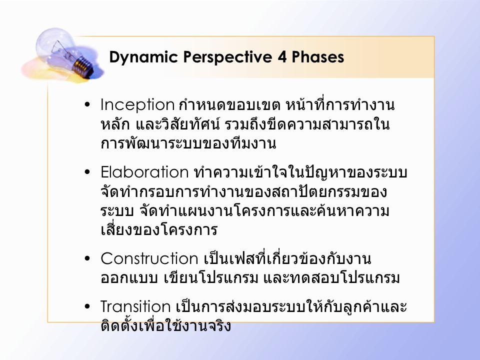 Dynamic Perspective 4 Phases Inception กำหนดขอบเขต หน้าที่การทำงาน หลัก และวิสัยทัศน์ รวมถึงขีดความสามารถใน การพัฒนาระบบของทีมงาน Elaboration ทำความเข