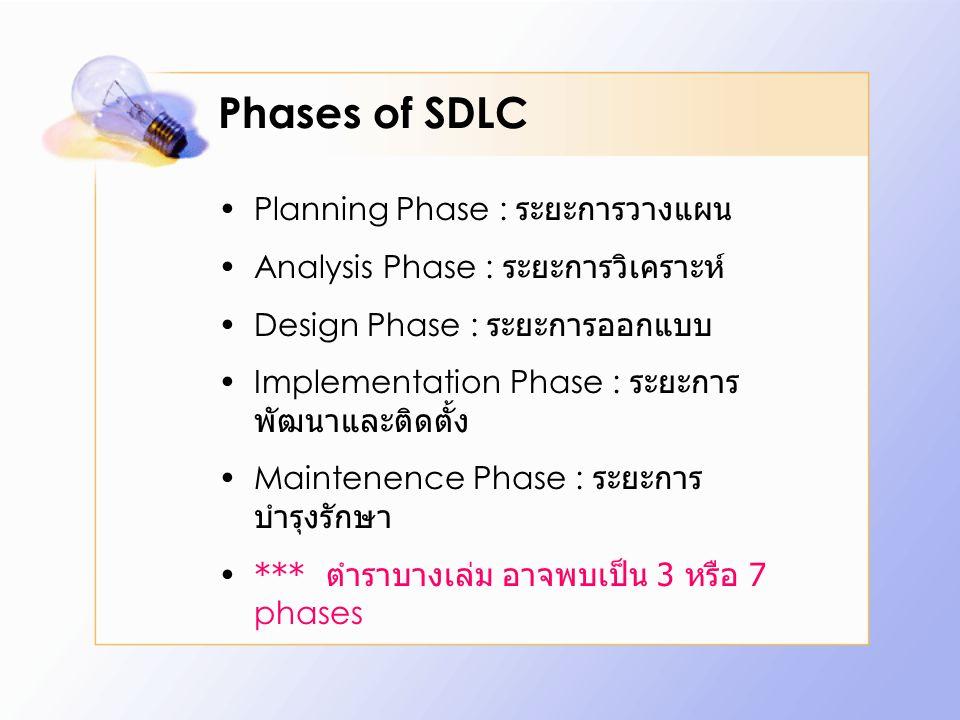 SDLC Planning Analysis DesignImplementation Maintenance