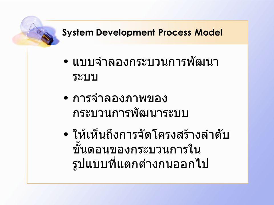 System Development Process Model แบบจำลองกระบวนการพัฒนา ระบบ การจำลองภาพของ กระบวนการพัฒนาระบบ ให้เห็นถึงการจัดโครงสร้างลำดับ ขั้นตอนของกระบวนการใน รู