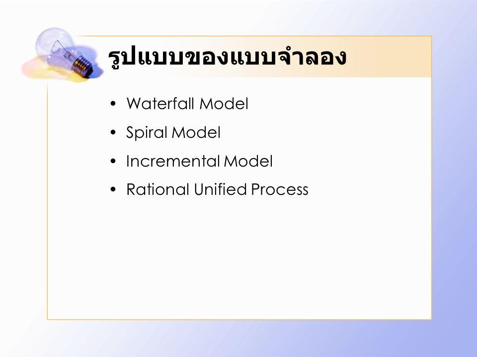 Static Perspective กิจกรรมที่ต้องดำเนิน Business Modelling สร้างแบบจำลองธุรกิจ Requirement เก็บรวบรวมความต้องการ Analysis and design วิเคราะห์และออกแบบ ระบบ Implementation สร้างระบบ Test ทดสอบระบบ Deployment นำระบบไปใช้