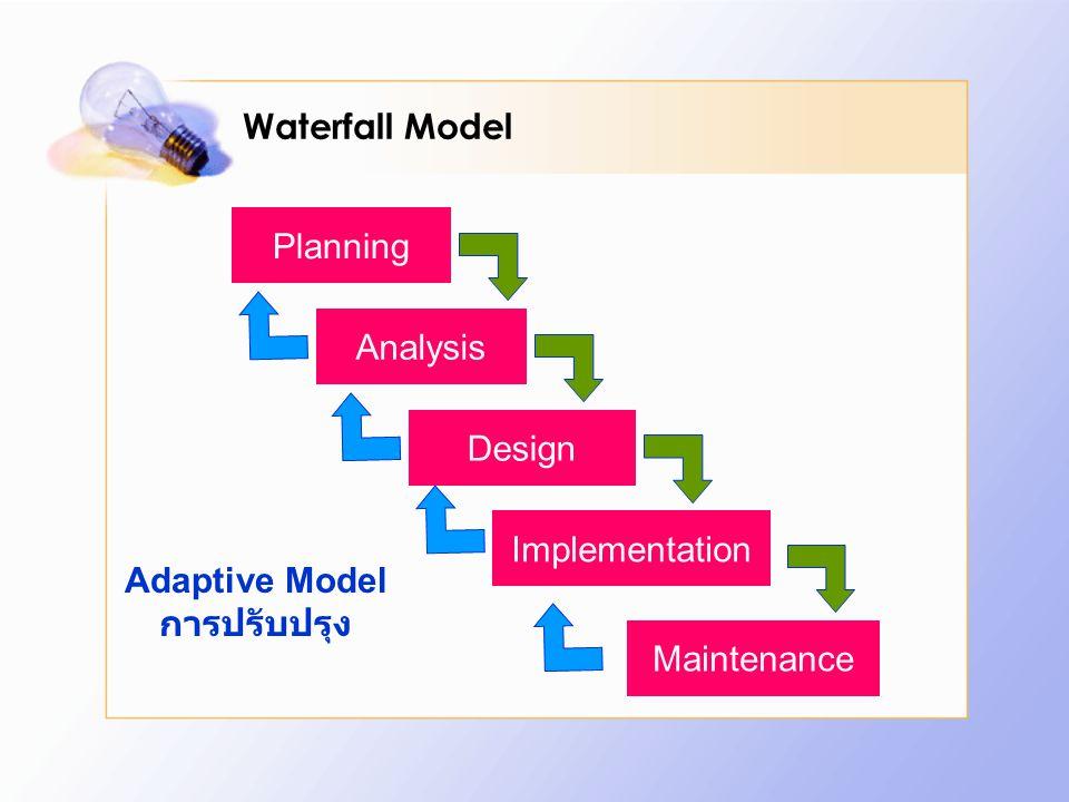 Practice Perspective หลักการ ดำเนินการ การจัดการโครงการและการเปลี่ยนแปลงของ ระบบ (Change and Configuration Management) การบริหารโครงการ (Project Management) คำนึงถึงสภาพแวดล้อม (Environment) RUP เหมาะกับองค์กรหรือระบบขนาด ใหญ่ และซับซ้อน