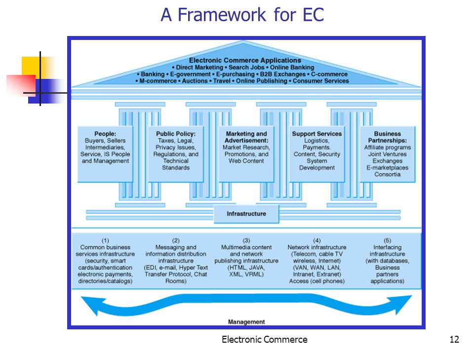 Electronic Commerce12 A Framework for EC
