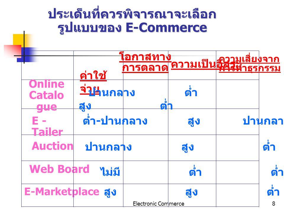 Electronic Commerce9 เป้าหมายการมีเว็บไซต์ 1.Web เพื่อการประชาสัมพันธ์ 2.Web เพื่อทดแทนแคตาล๊อค 3.Web เพื่อเป็นโชว์รูม 4.Web เพื่อเป็นงานแสดงสินค้า 5.Web เพื่อการค้า E-commerce 6.Web เพื่อเป็น E- Marketplace / E-market exchangee 7.Web เพื่อเป็นเครือข่ายการจำหน่ายของ ตนเอง 8.Web เพื่อเป็นช่องทางการขายให้ผู้นำเข้า